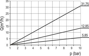 Nepovratni ventil (suhi osigurač) tipa R-2 (graf 2)